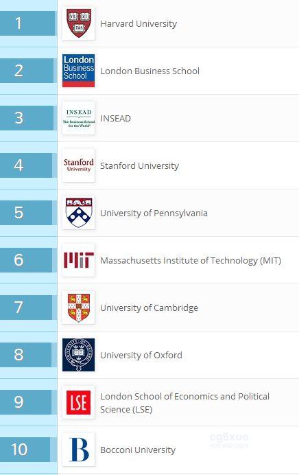 2016商学院排名